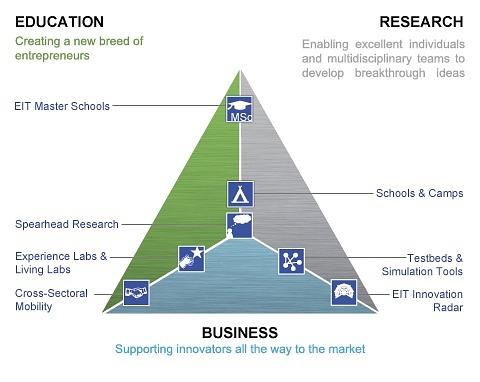 Business partner model